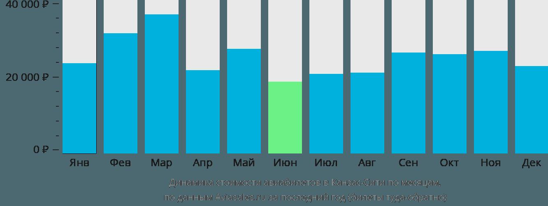 Динамика стоимости авиабилетов в Канзас-Сити по месяцам