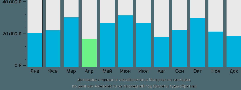 Динамика стоимости авиабилетов в Милуоки по месяцам