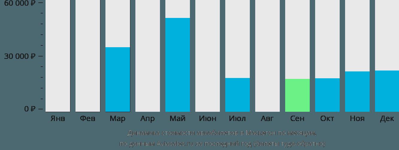 Динамика стоимости авиабилетов в Маскегон по месяцам