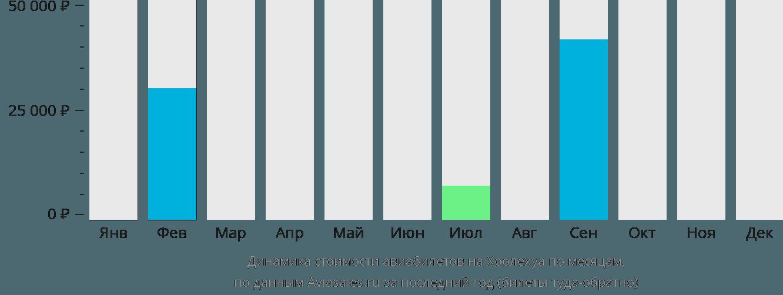 Динамика стоимости авиабилетов Хулехуа по месяцам