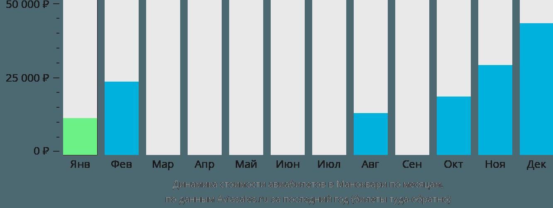 Динамика стоимости авиабилетов в Маноквари по месяцам
