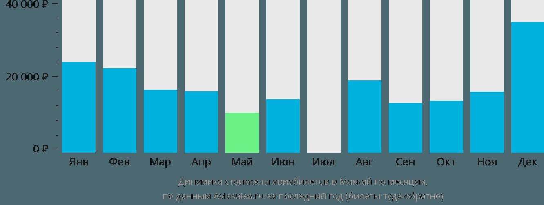 Динамика стоимости авиабилетов в Маккай по месяцам