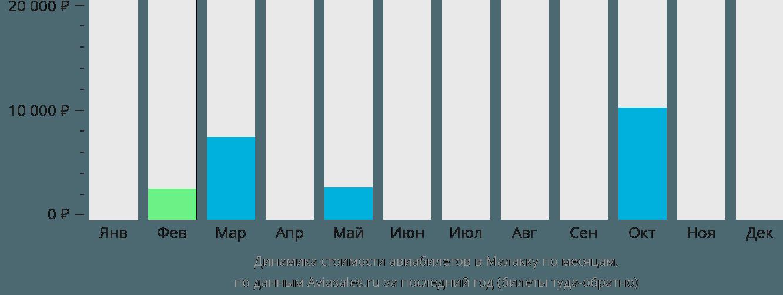 Динамика стоимости авиабилетов Мелака по месяцам