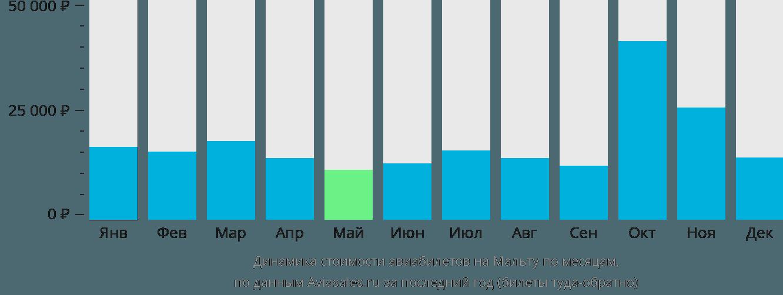 Динамика стоимости авиабилетов в Мальту по месяцам