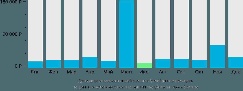 Динамика стоимости авиабилетов в Мелборн по месяцам