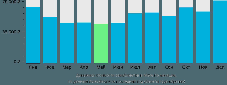 Динамика стоимости авиабилетов в Мале по месяцам