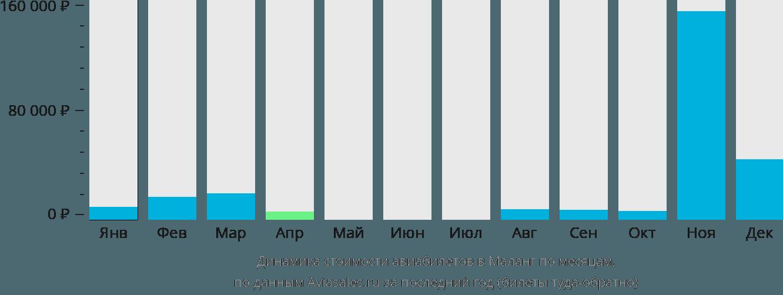 Динамика стоимости авиабилетов в Маланг по месяцам