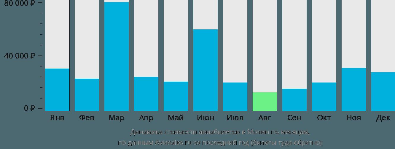 Динамика стоимости авиабилетов в Молин по месяцам