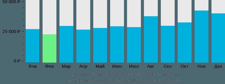 Динамика стоимости авиабилетов в Морелию по месяцам