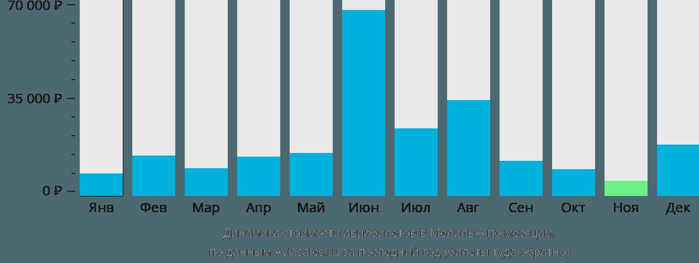 Динамика стоимости авиабилетов в Мелилью по месяцам
