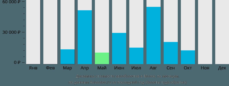 Динамика стоимости авиабилетов в Милос по месяцам