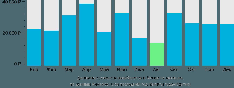 Динамика стоимости авиабилетов в Монро по месяцам