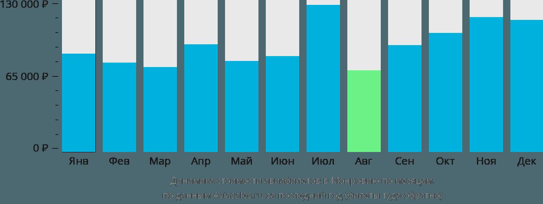 Динамика стоимости авиабилетов в Монровию по месяцам