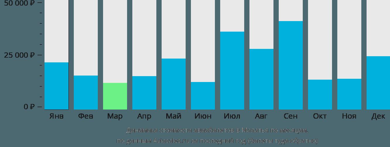 Динамика стоимости авиабилетов в Малатья по месяцам