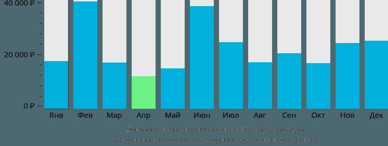 Динамика стоимости авиабилетов в Малмо по месяцам