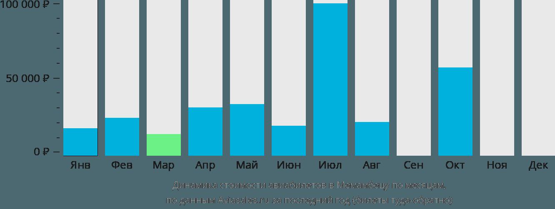 Динамика стоимости авиабилетов в Меманбетсу по месяцам