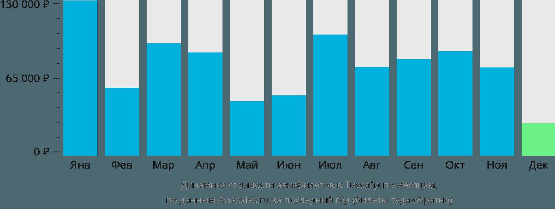 Динамика стоимости авиабилетов в Тиссайд по месяцам