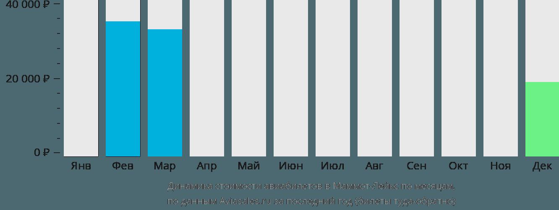 Динамика стоимости авиабилетов в Маммот Лейкс по месяцам