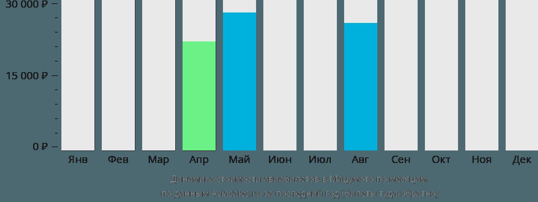Динамика стоимости авиабилетов в Мацумото по месяцам