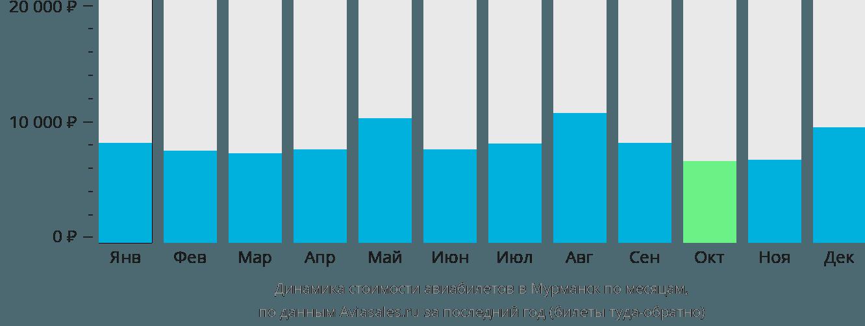 Динамика стоимости авиабилетов в Мурманск по месяцам