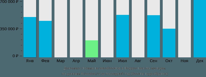 Динамика стоимости авиабилетов в Морристаун по месяцам