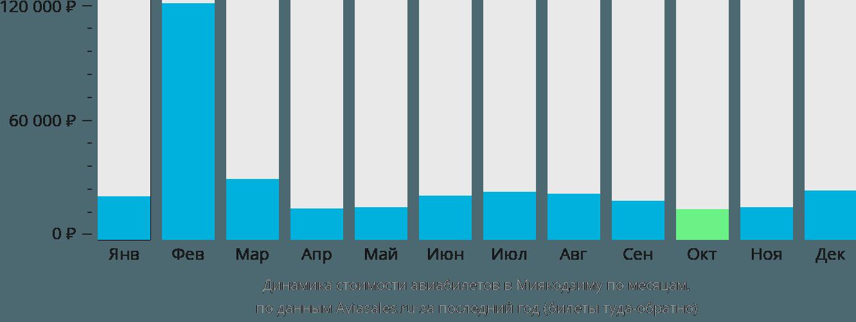 Динамика стоимости авиабилетов в Миякодзиму по месяцам