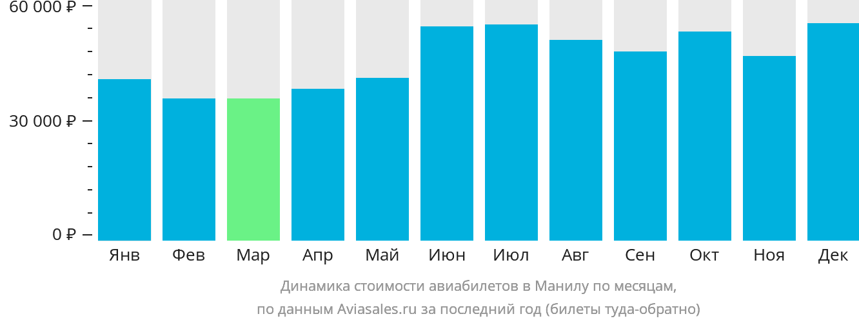 Динамика стоимости авиабилетов в Манилу по месяцам