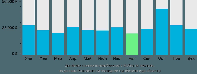 Динамика стоимости авиабилетов в Алабаму по месяцам