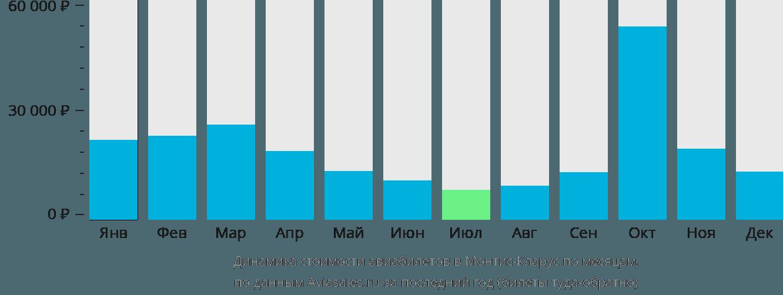 Динамика стоимости авиабилетов в Монтис-Кларус по месяцам