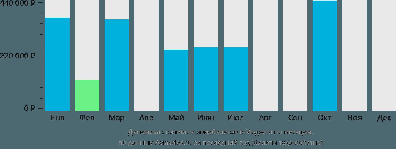 Динамика стоимости авиабилетов в Модесто по месяцам