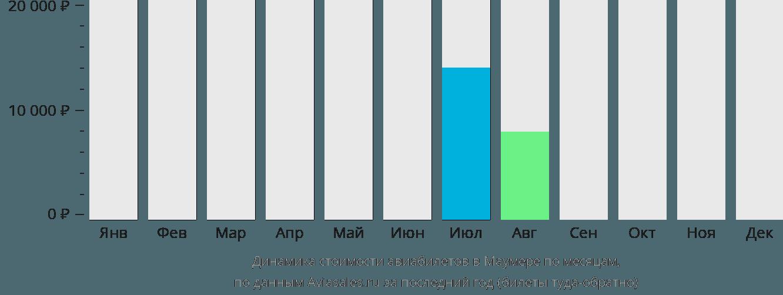 Динамика стоимости авиабилетов в Маумере по месяцам