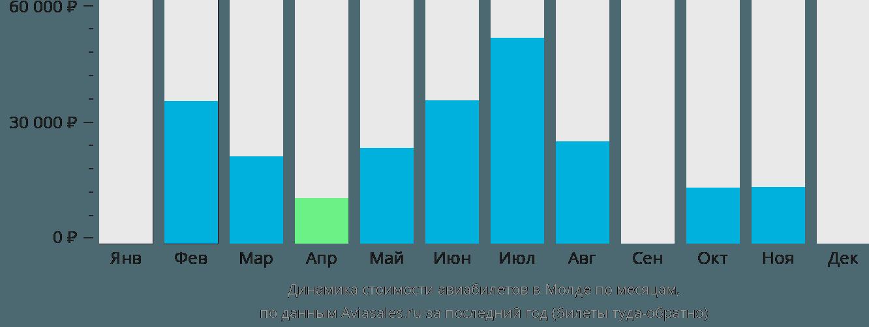 Динамика стоимости авиабилетов в Молде по месяцам