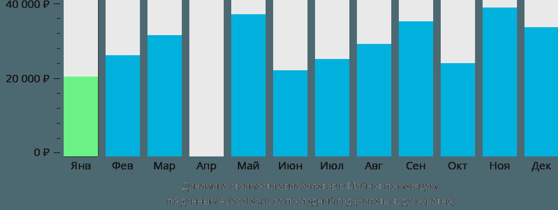 Динамика стоимости авиабилетов в Майнот по месяцам