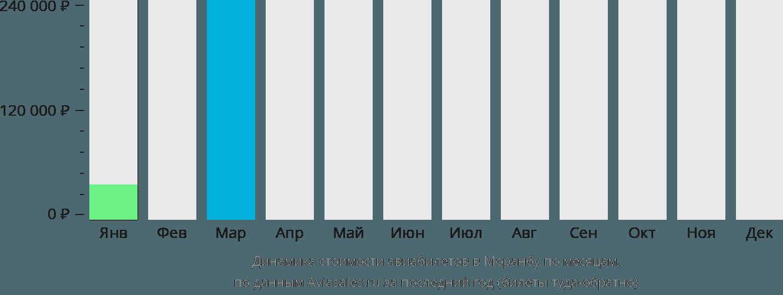Динамика стоимости авиабилетов в Моранбу по месяцам