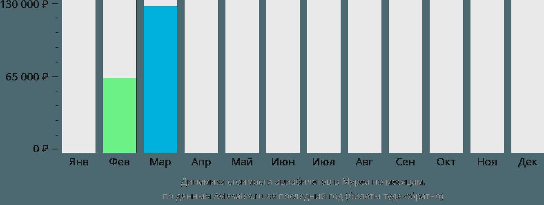 Динамика стоимости авиабилетов Муреа по месяцам