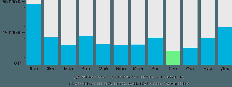 Динамика стоимости авиабилетов в Катиклан по месяцам