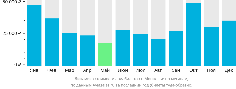 Динамика стоимости авиабилетов в Монпелье по месяцам