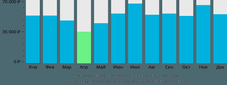 Динамика стоимости авиабилетов в Мапуту по месяцам