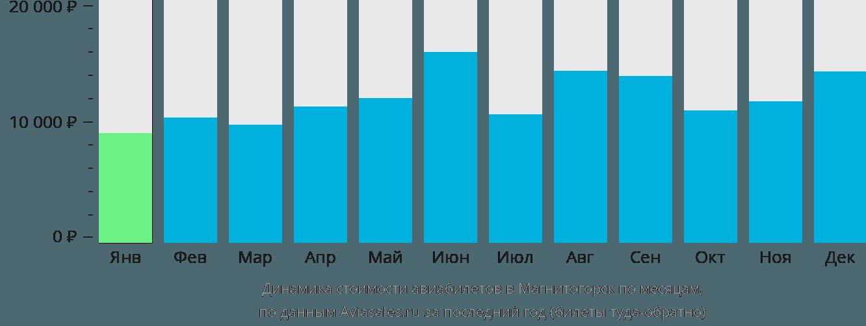 Динамика стоимости авиабилетов в Магнитогорск по месяцам