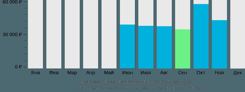 Динамика стоимости авиабилетов Хонуу по месяцам