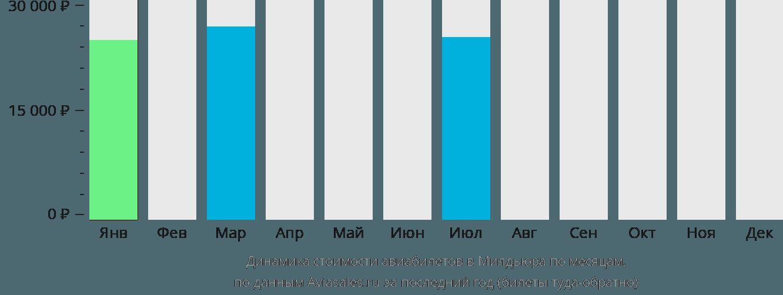 Динамика стоимости авиабилетов в Милдьюра по месяцам