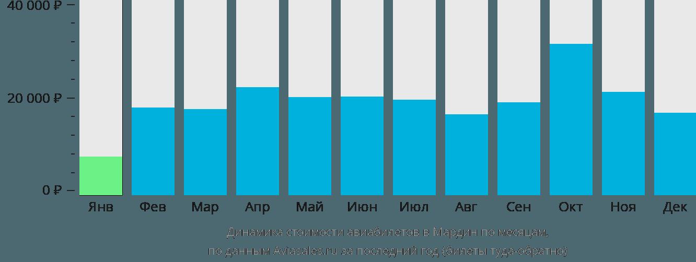 Динамика стоимости авиабилетов в Мардин по месяцам
