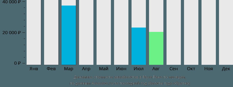 Динамика стоимости авиабилетов в Му-и-Рана по месяцам