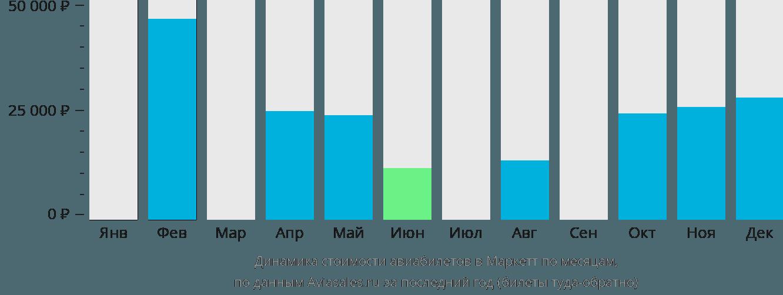 Динамика стоимости авиабилетов Маркетт по месяцам