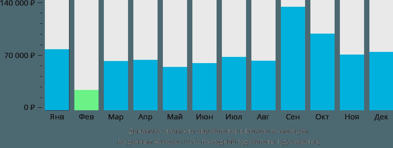 Динамика стоимости авиабилетов Макале по месяцам
