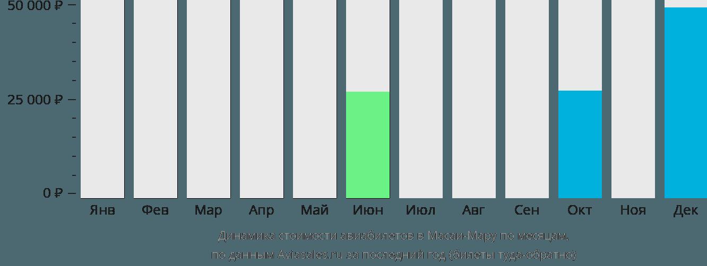 Динамика стоимости авиабилетов в Масаи-Мару по месяцам