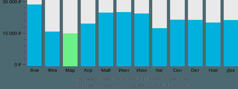 Динамика стоимости авиабилетов в Марсель по месяцам