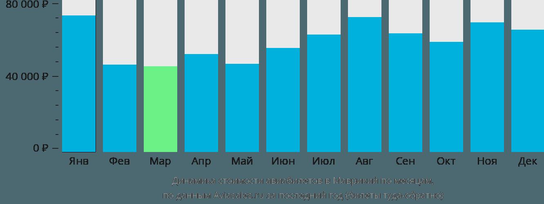 Динамика стоимости авиабилетов в Маврикий по месяцам