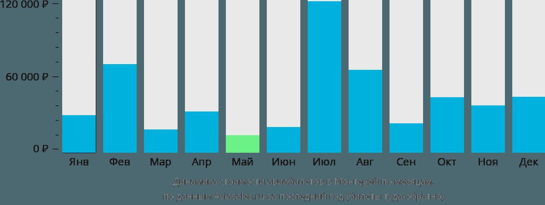Динамика стоимости авиабилетов в Монтерей по месяцам