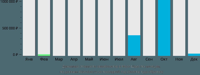 Динамика стоимости авиабилетов в Маскл Шолс по месяцам